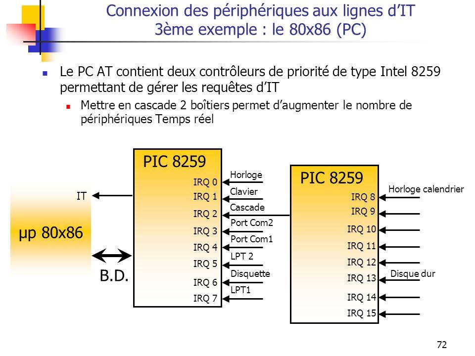 72 Connexion des périphériques aux lignes dIT 3ème exemple : le 80x86 (PC) Le PC AT contient deux contrôleurs de priorité de type Intel 8259 permettan