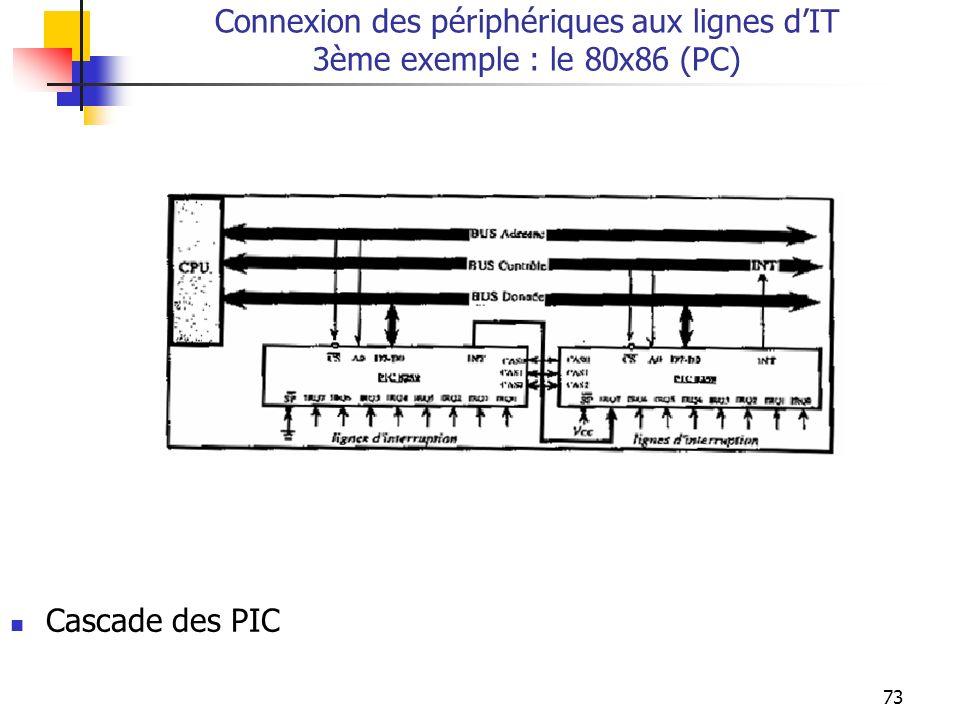 73 Connexion des périphériques aux lignes dIT 3ème exemple : le 80x86 (PC) Cascade des PIC
