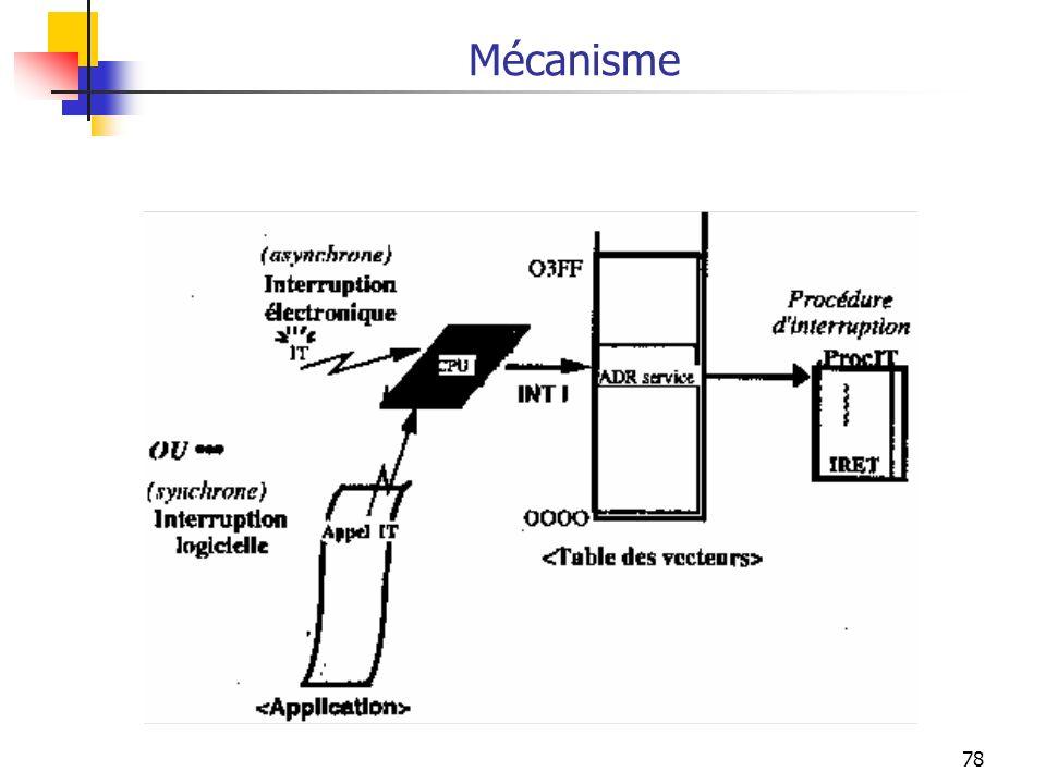 78 Mécanisme
