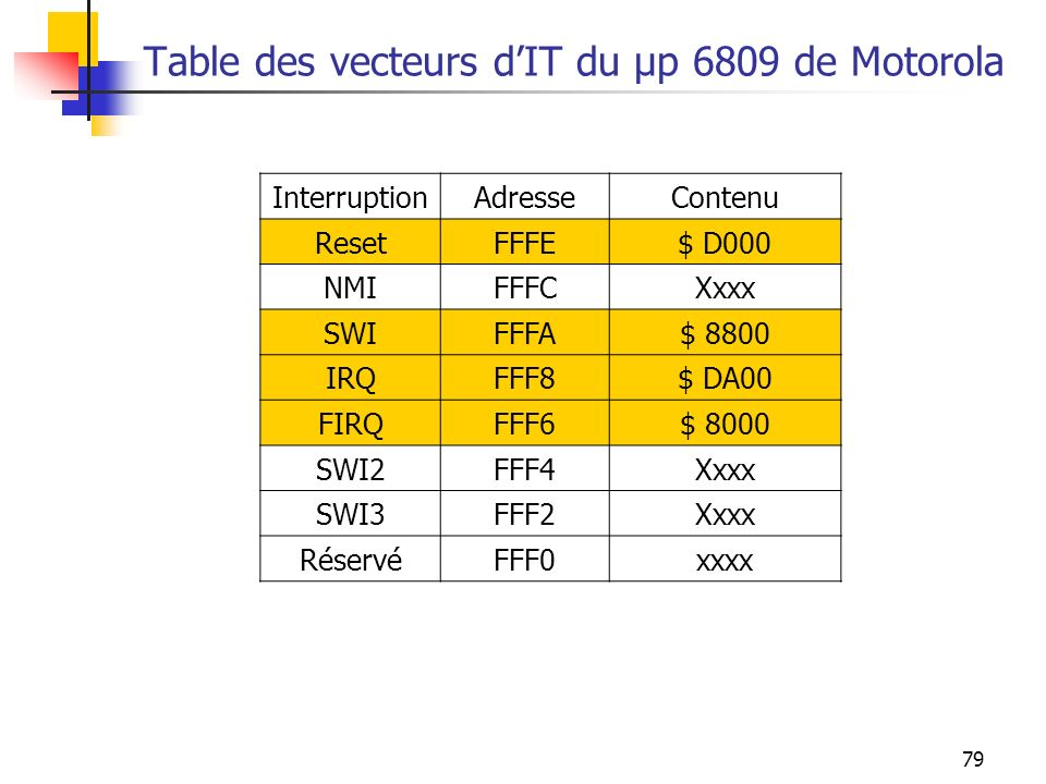 79 Table des vecteurs dIT du µp 6809 de Motorola InterruptionAdresseContenu ResetFFFE$ D000 NMIFFFCXxxx SWIFFFA$ 8800 IRQFFF8$ DA00 FIRQFFF6$ 8000 SWI
