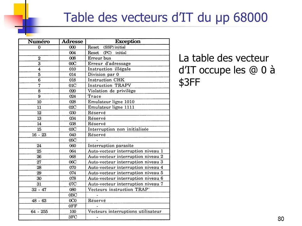 80 Table des vecteurs dIT du µp 68000 La table des vecteur dIT occupe les @ 0 à $3FF