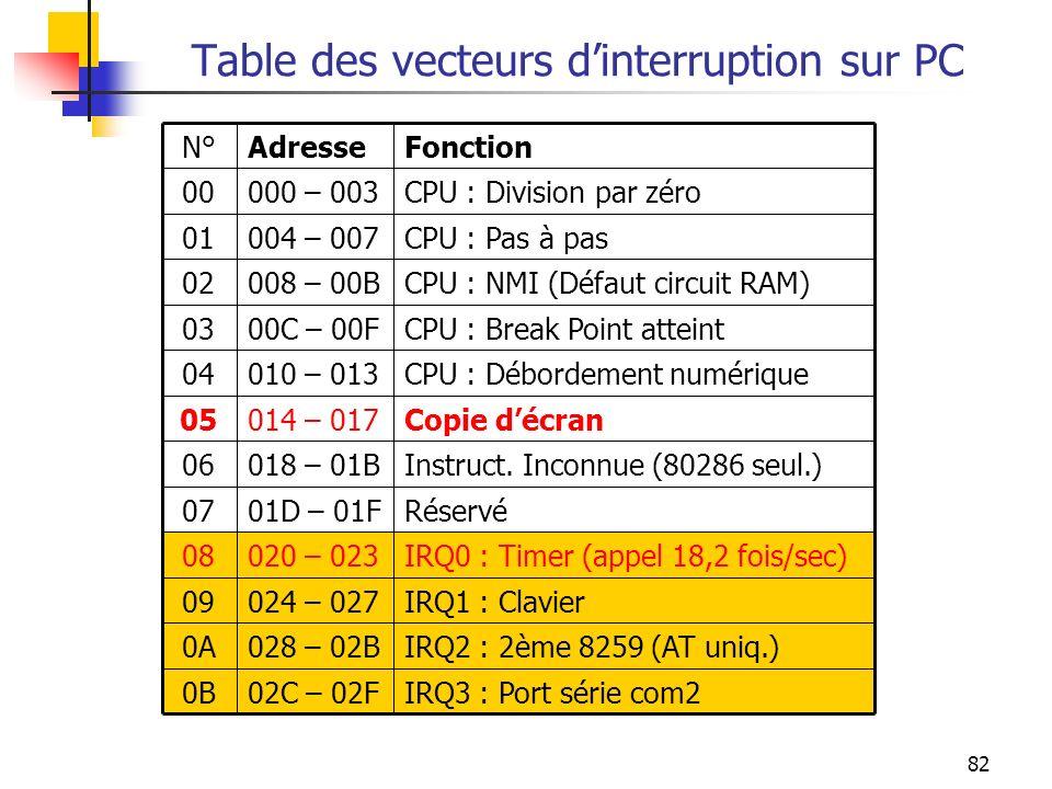 82 Table des vecteurs dinterruption sur PC IRQ3 : Port série com202C – 02F0B IRQ2 : 2ème 8259 (AT uniq.)028 – 02B0A IRQ1 : Clavier024 – 02709 IRQ0 : T