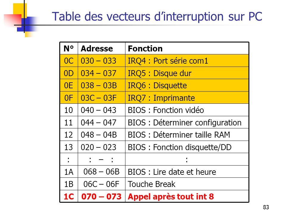 83 Table des vecteurs dinterruption sur PC Appel après tout int 8070 – 0731C Touche Break06C – 06F1B BIOS : Lire date et heure1A :: – :: BIOS : Foncti