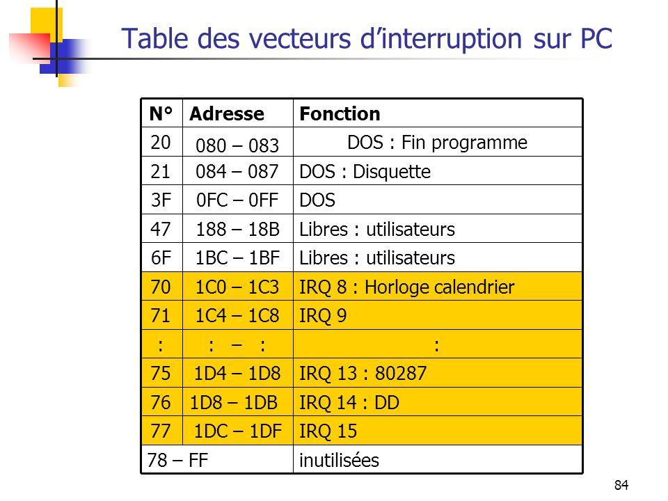 84 Table des vecteurs dinterruption sur PC inutilisées78 – FF IRQ 151DC – 1DF77 IRQ 14 : DD1D8 – 1DB76 IRQ 13 : 802871D4 – 1D875 :: – :: IRQ 91C4 – 1C