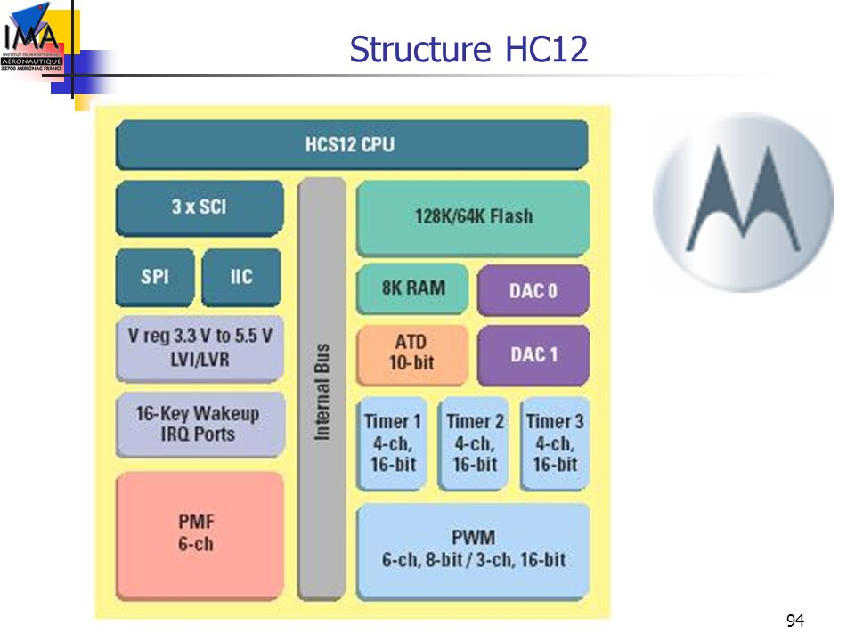 94 Structure HC12