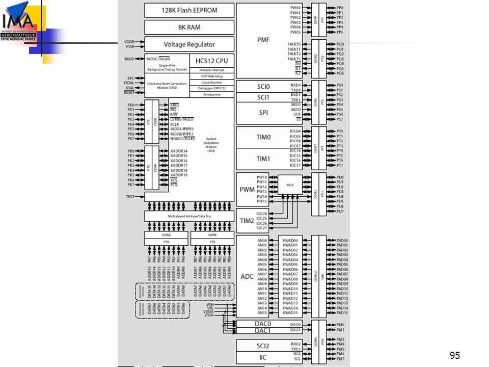 96 Particularité HC12 Tous les microcontrôleurs se disent supporter les langages de haut niveau (HLL) mais il s agit souvent plus d un argument commercial qu une réalité.