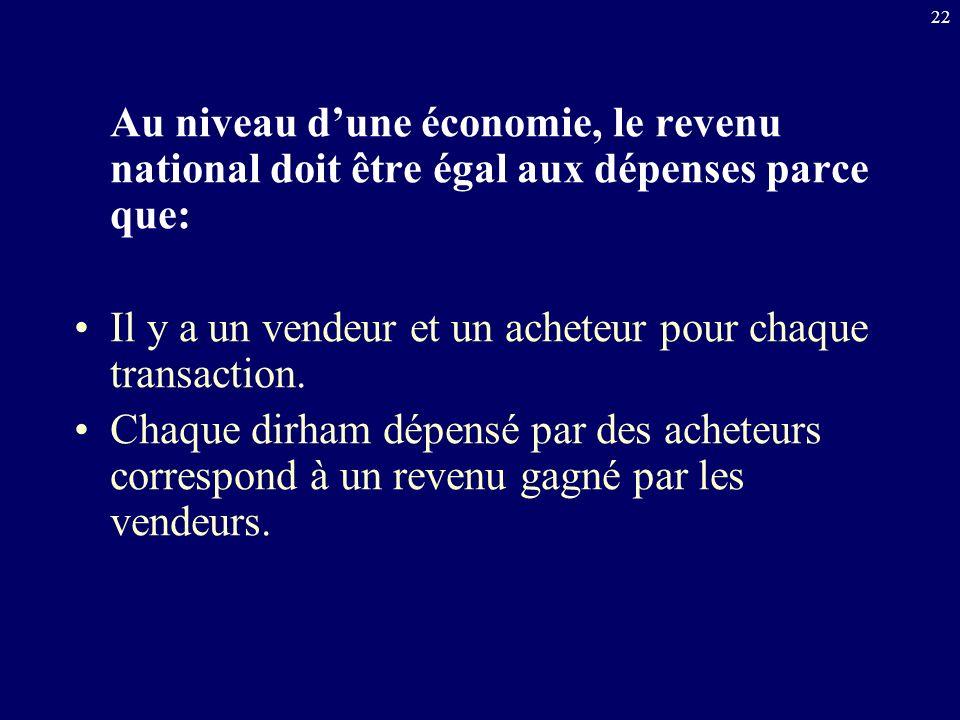 22 Au niveau dune économie, le revenu national doit être égal aux dépenses parce que: Il y a un vendeur et un acheteur pour chaque transaction. Chaque