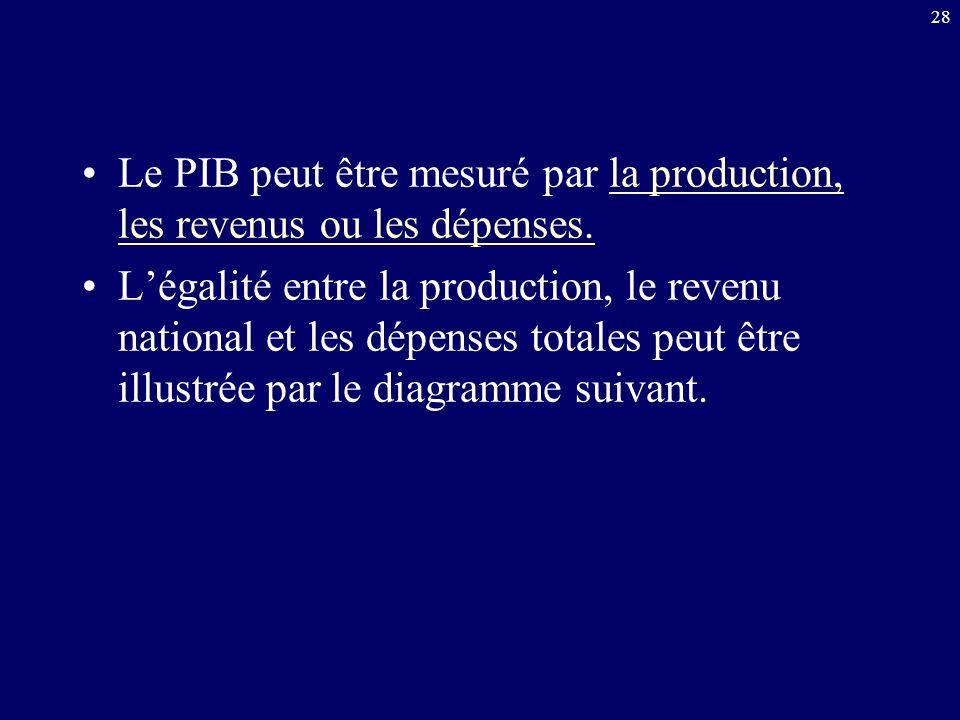 28 Le PIB peut être mesuré par la production, les revenus ou les dépenses. Légalité entre la production, le revenu national et les dépenses totales pe