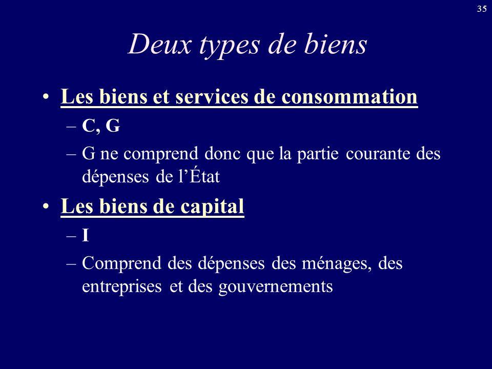 35 Deux types de biens Les biens et services de consommation –C, G –G ne comprend donc que la partie courante des dépenses de lÉtat Les biens de capit