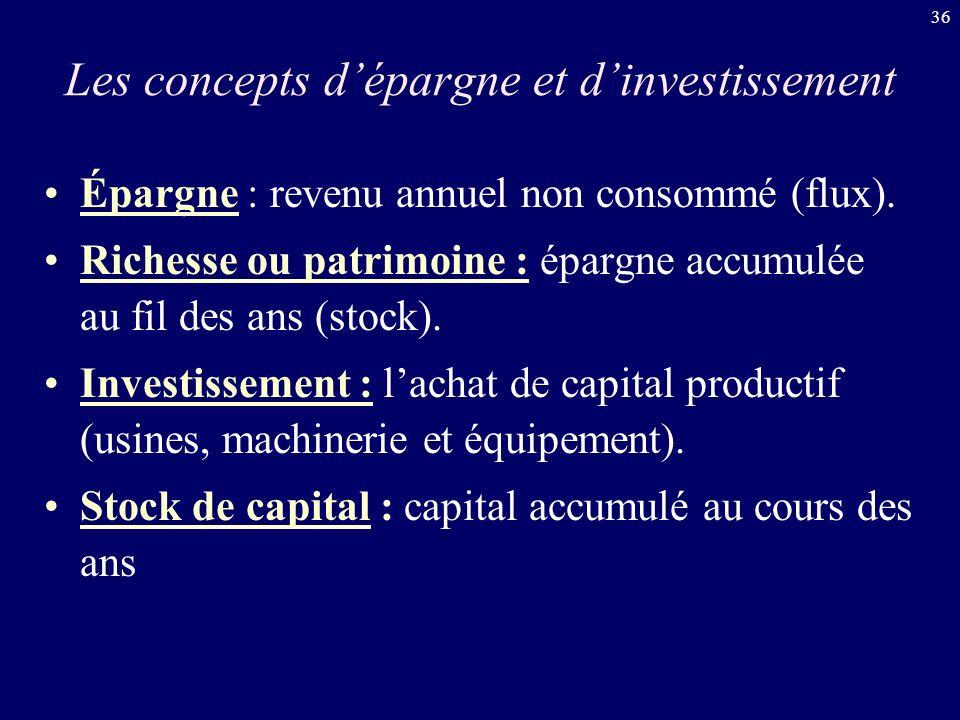 36 Les concepts dépargne et dinvestissement Épargne : revenu annuel non consommé (flux). Richesse ou patrimoine : épargne accumulée au fil des ans (st