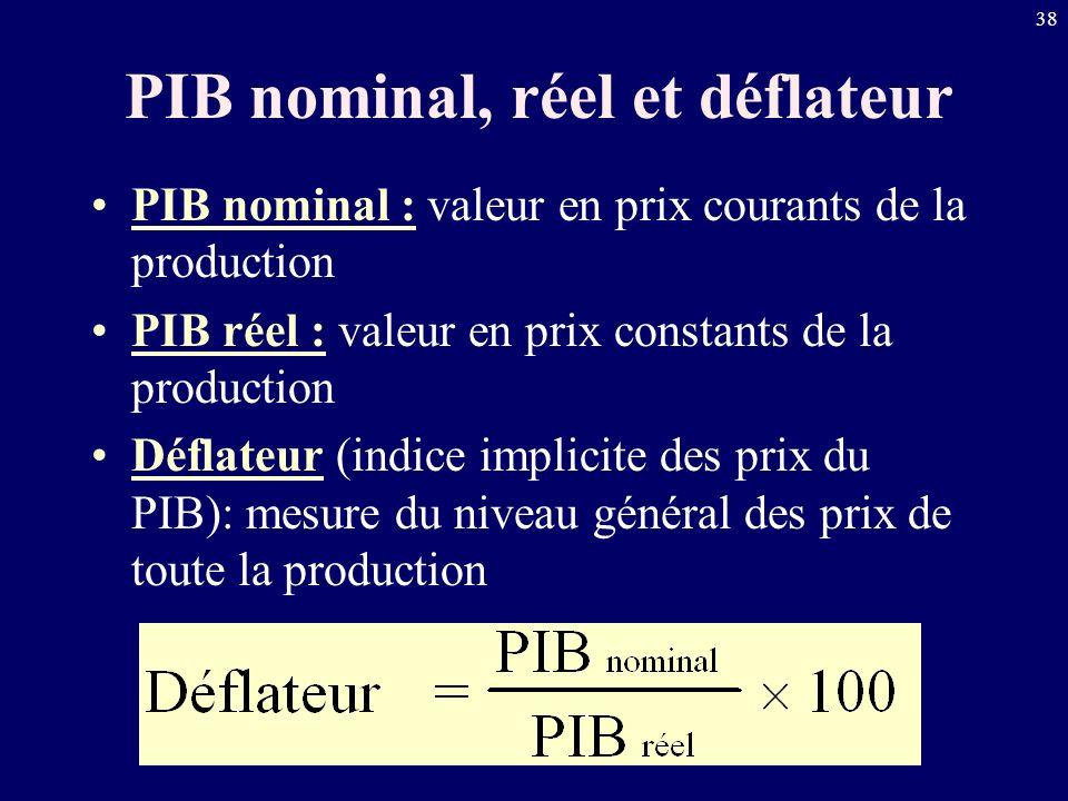 38 PIB nominal, réel et déflateur PIB nominal : valeur en prix courants de la production PIB réel : valeur en prix constants de la production Déflateu