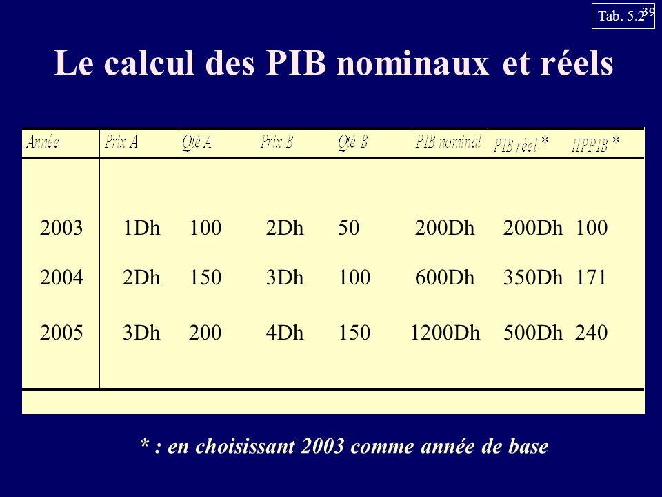 39 Le calcul des PIB nominaux et réels 2003 2004 2005 1Dh1002Dh50 2Dh1503Dh100 3Dh2004Dh150 200Dh 600Dh 1200Dh 200Dh 350Dh 500Dh 100 171 240 * : en ch