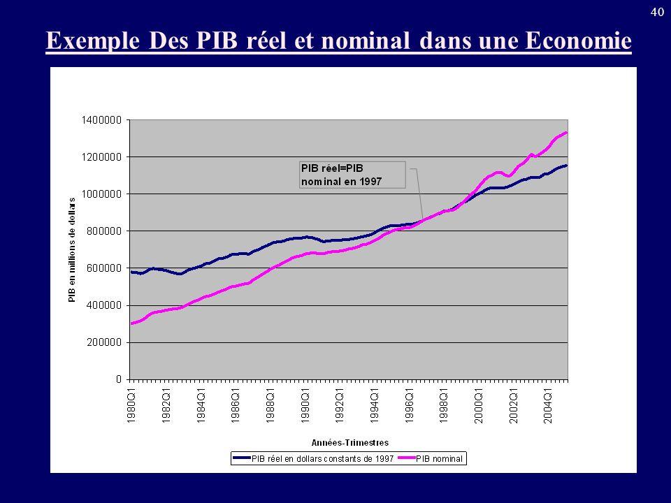 40 Exemple Des PIB réel et nominal dans une Economie