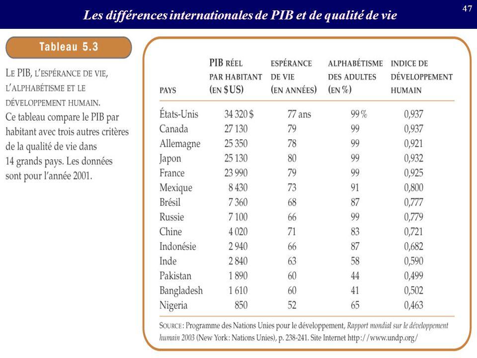 47 Les différences internationales de PIB et de qualité de vie