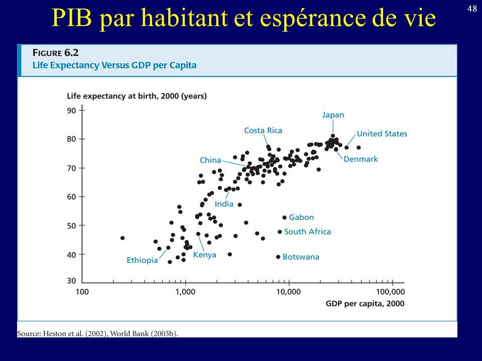 48 PIB par habitant et espérance de vie