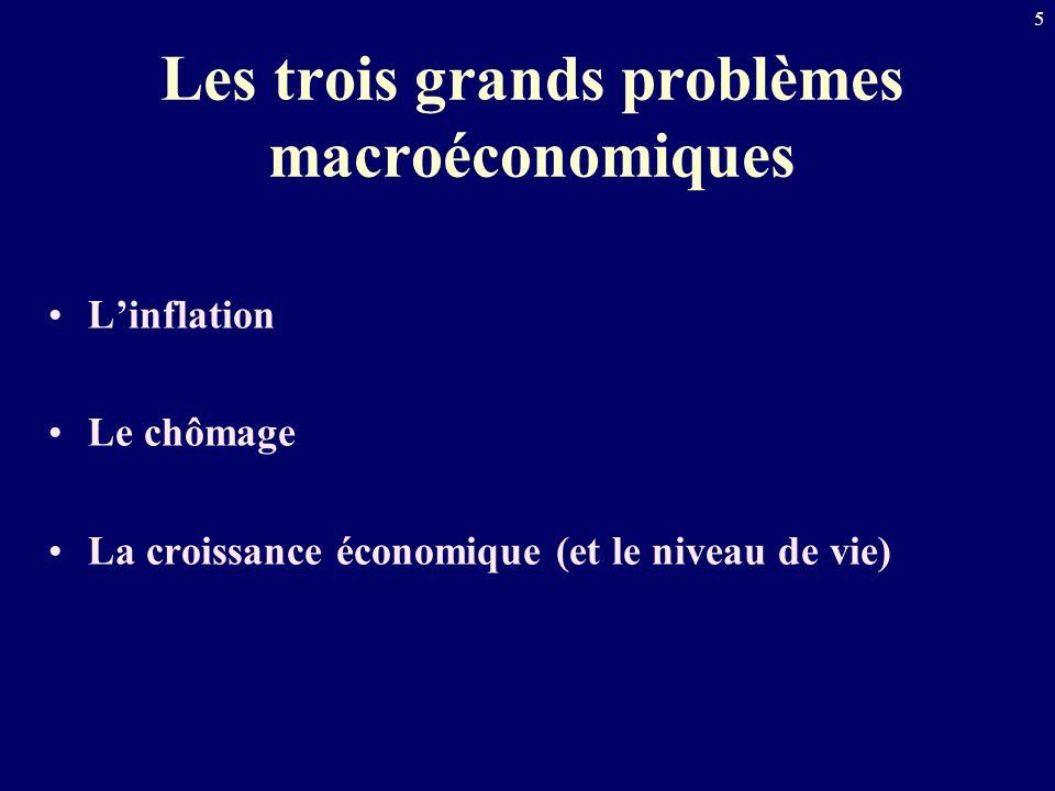 5 Les trois grands problèmes macroéconomiques Linflation Le chômage La croissance économique (et le niveau de vie)