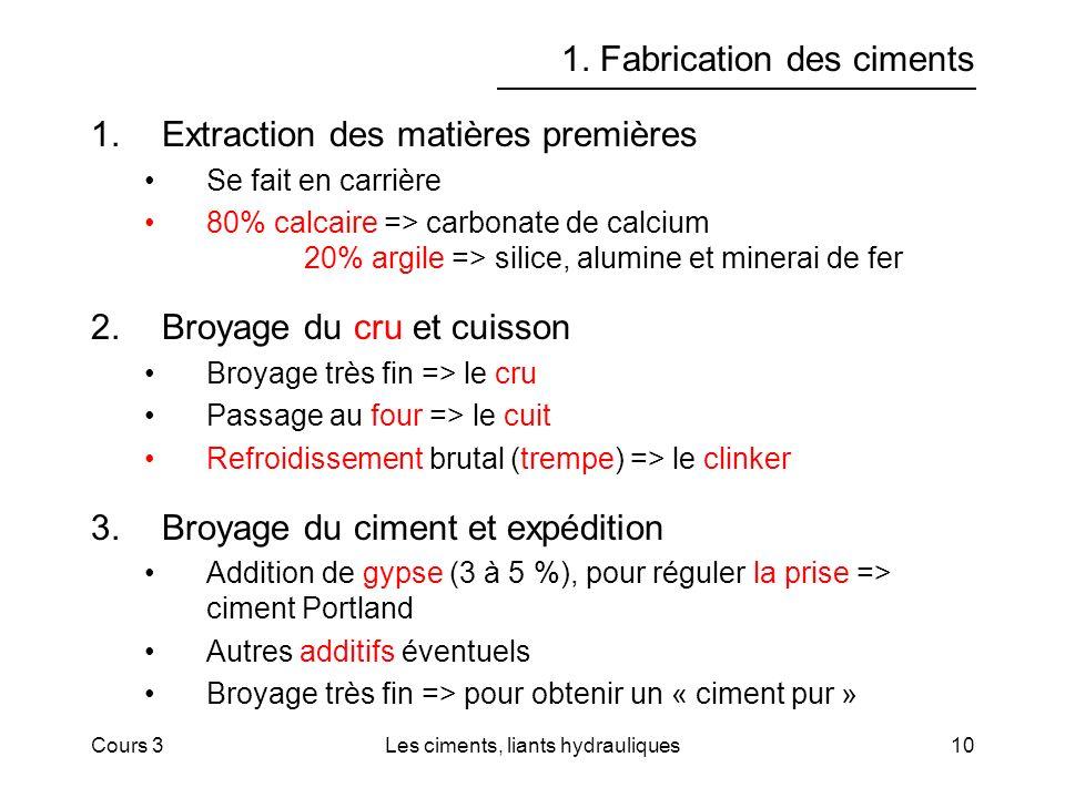 Cours 3Les ciments, liants hydrauliques10 1. Fabrication des ciments 1.Extraction des matières premières Se fait en carrière 80% calcaire => carbonate