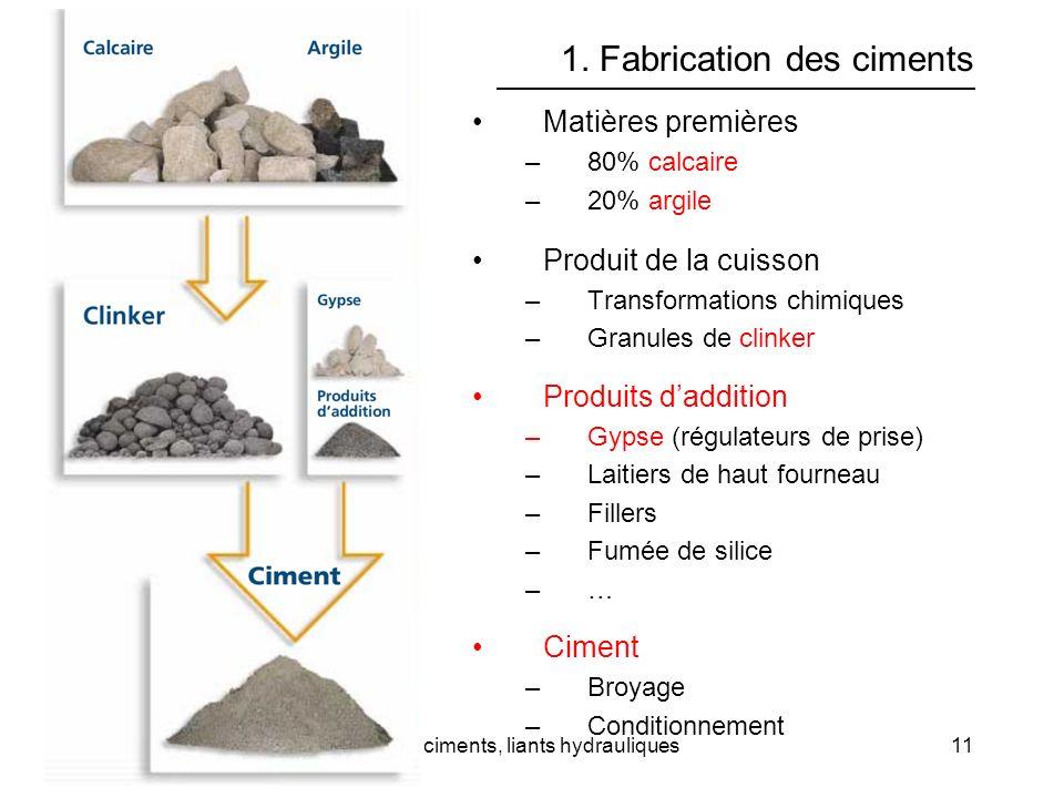 Cours 3Les ciments, liants hydrauliques11 1. Fabrication des ciments Matières premières –80% calcaire –20% argile Produit de la cuisson –Transformatio