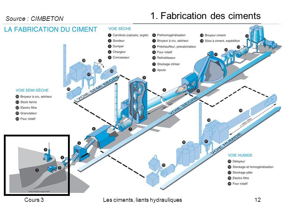 Cours 3Les ciments, liants hydrauliques12 1. Fabrication des ciments Source : CIMBETON