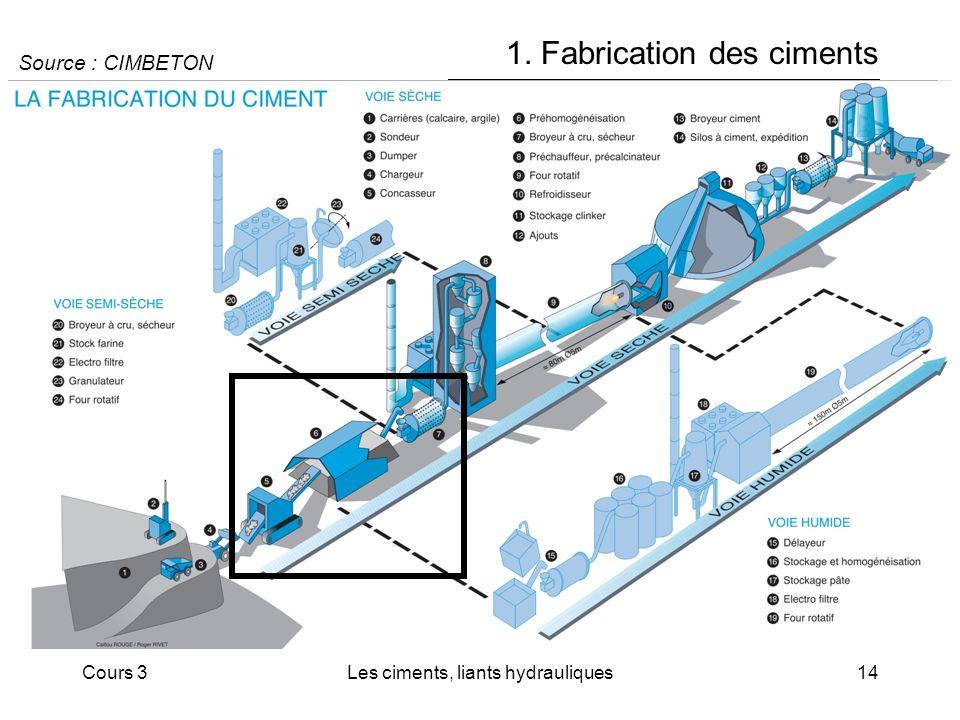Cours 3Les ciments, liants hydrauliques14 1. Fabrication des ciments Source : CIMBETON