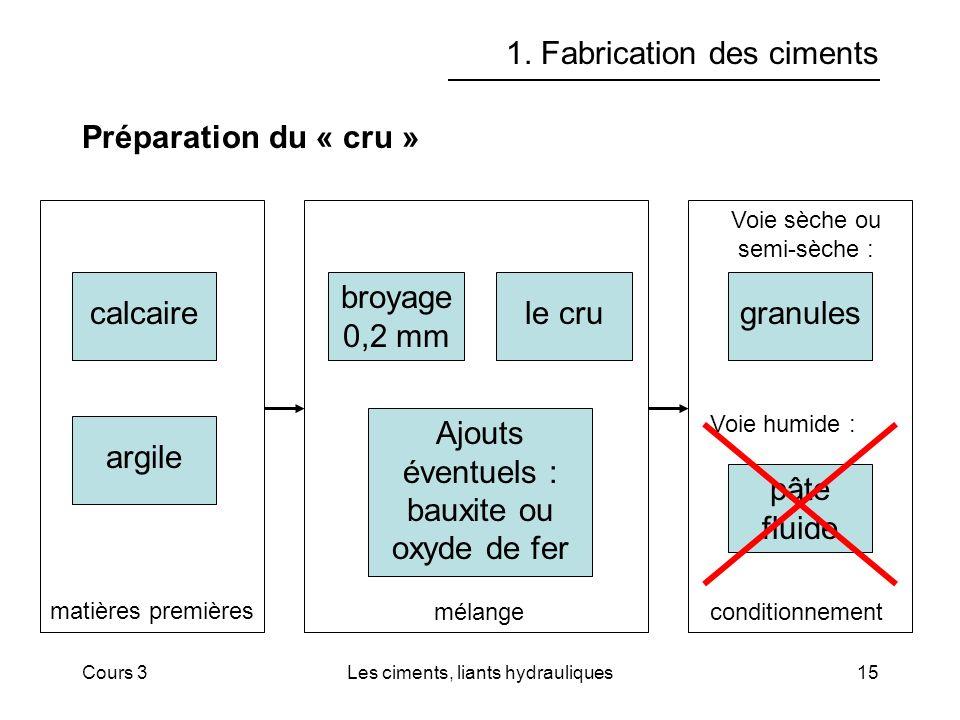 Cours 3Les ciments, liants hydrauliques15 1.