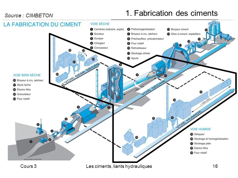 Cours 3Les ciments, liants hydrauliques16 1. Fabrication des ciments Source : CIMBETON