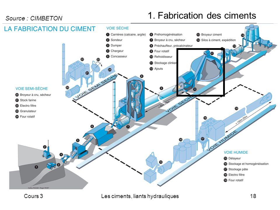 Cours 3Les ciments, liants hydrauliques18 1. Fabrication des ciments Source : CIMBETON