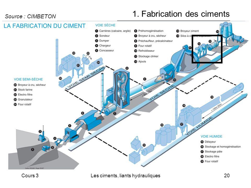 Cours 3Les ciments, liants hydrauliques20 1. Fabrication des ciments Source : CIMBETON