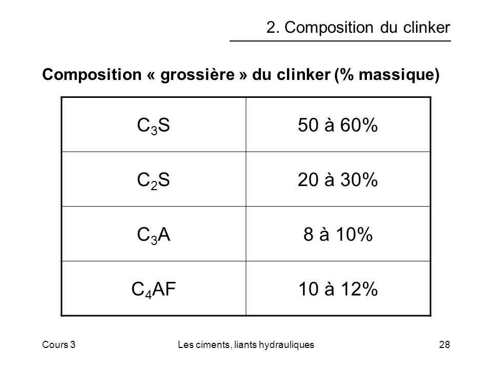 Cours 3Les ciments, liants hydrauliques28 2. Composition du clinker Composition « grossière » du clinker (% massique) C3SC3S50 à 60% C2SC2S20 à 30% C3