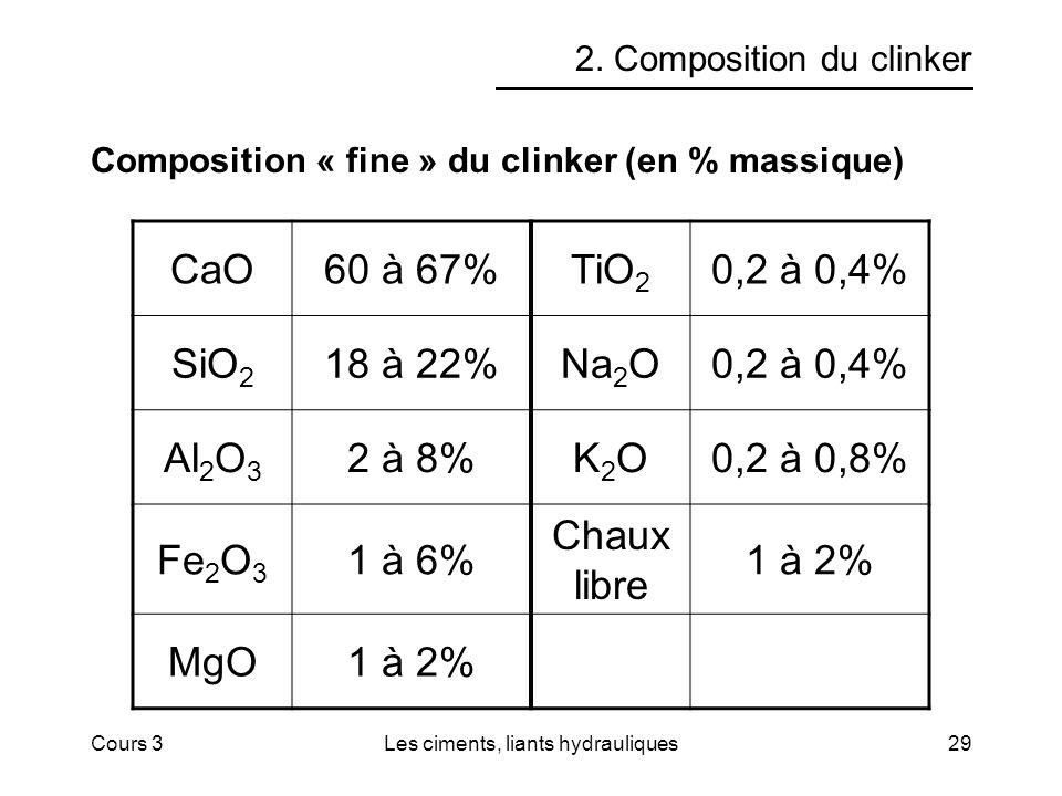 Cours 3Les ciments, liants hydrauliques29 2. Composition du clinker Composition « fine » du clinker (en % massique) CaO60 à 67%TiO 2 0,2 à 0,4% SiO 2
