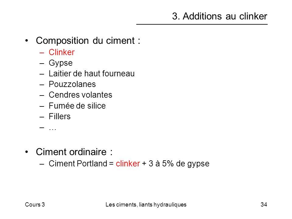Cours 3Les ciments, liants hydrauliques34 3. Additions au clinker Composition du ciment : –Clinker –Gypse –Laitier de haut fourneau –Pouzzolanes –Cend