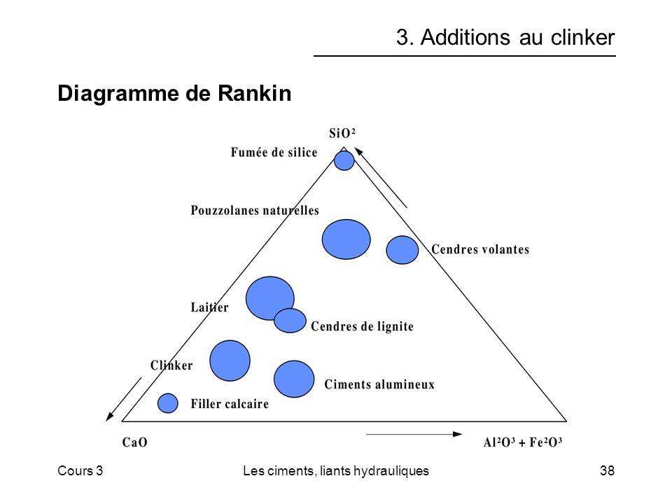 Cours 3Les ciments, liants hydrauliques38 3. Additions au clinker Diagramme de Rankin