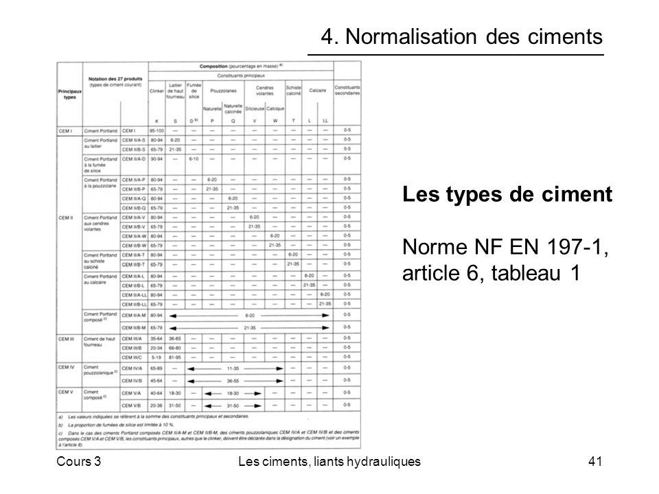 Cours 3Les ciments, liants hydrauliques41 4. Normalisation des ciments Les types de ciment Norme NF EN 197-1, article 6, tableau 1