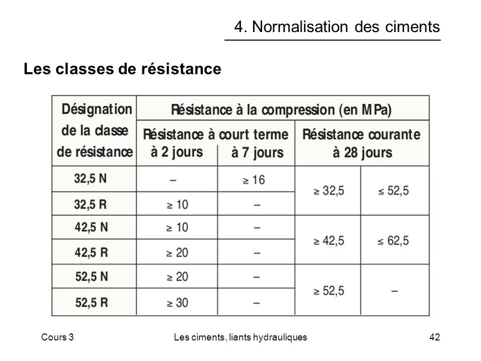 Cours 3Les ciments, liants hydrauliques42 4. Normalisation des ciments Les classes de résistance