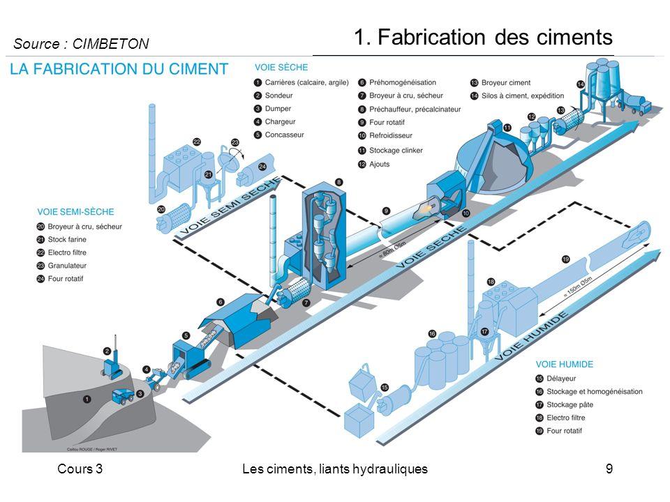 Cours 3Les ciments, liants hydrauliques9 1. Fabrication des ciments Source : CIMBETON