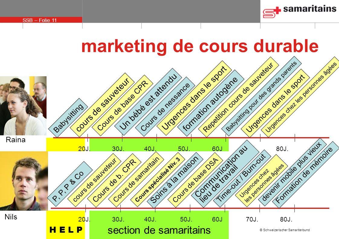SSB – Folie 11 © Schweizerischer Samariterbund H E L P section de samaritains marketing de cours durable 20J.