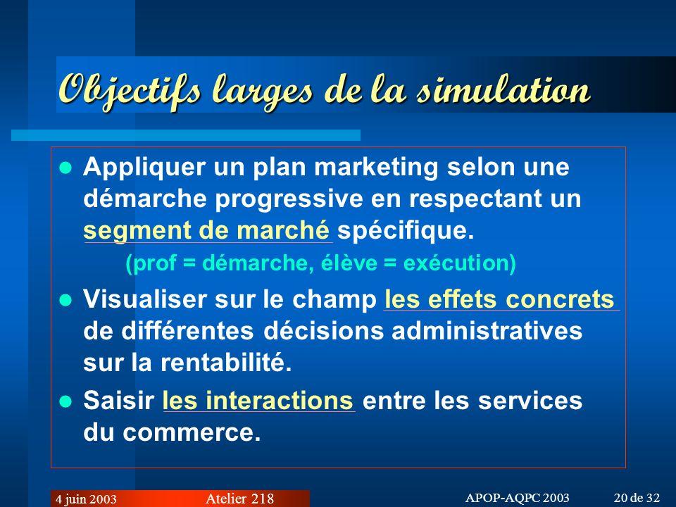 Atelier 218 4 juin 2003 APOP-AQPC 2003 20 de 32 Objectifs larges de la simulation Appliquer un plan marketing selon une démarche progressive en respectant un segment de marché spécifique.