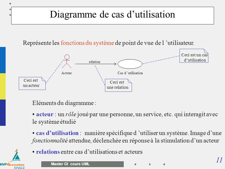 11 Master GI cours UML Représente les fonctions du système de point de vue de l utilisateur. Cas d utilisationActeur relation Eléments du diagramme :