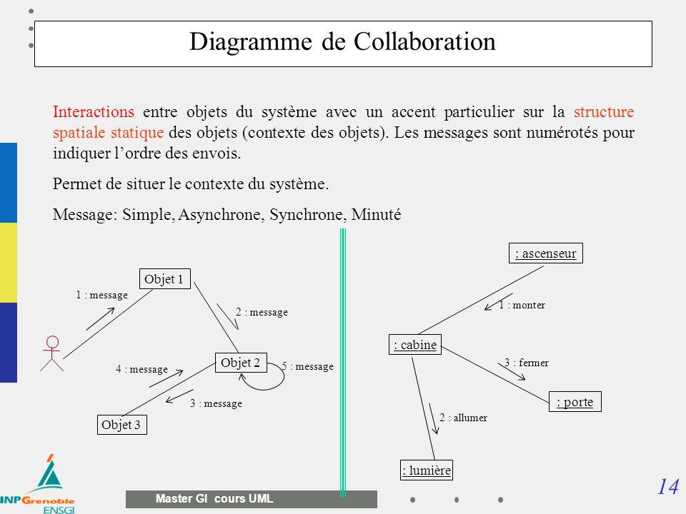 14 Master GI cours UML Interactions entre objets du système avec un accent particulier sur la structure spatiale statique des objets (contexte des obj