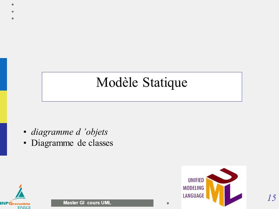 15 Master GI cours UML Modèle Statique diagramme d objets Diagramme de classes