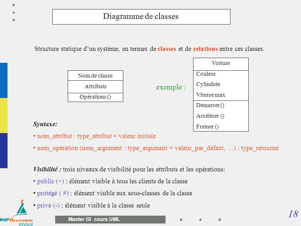 18 Master GI cours UML Structure statique dun système, en termes de classes et de relations entre ces classes. Nom de classe Attributs Opérations () V