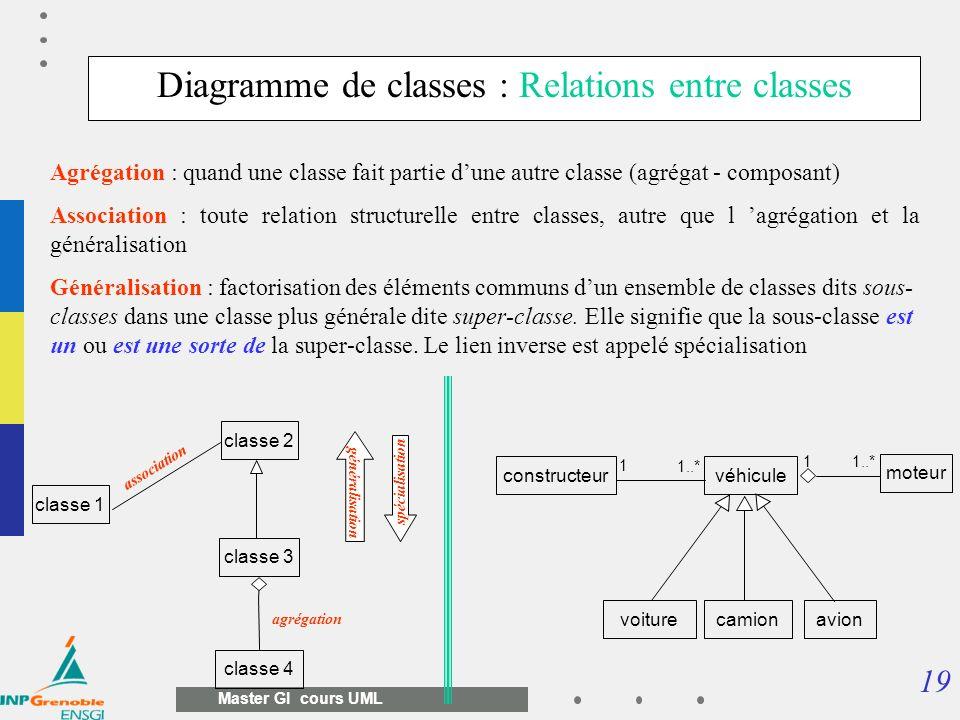 19 Master GI cours UML Agrégation : quand une classe fait partie dune autre classe (agrégat - composant) Association : toute relation structurelle ent