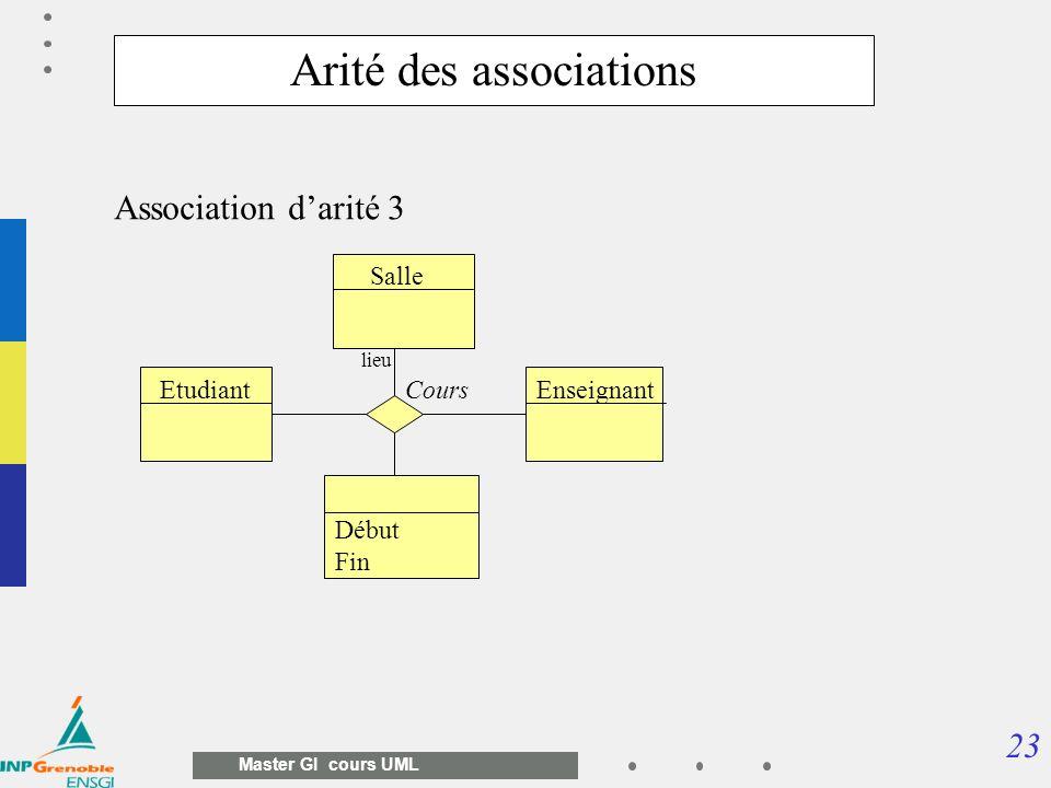 23 Master GI cours UML Début Fin Arité des associations Salle EnseignantEtudiantCours lieu Association darité 3