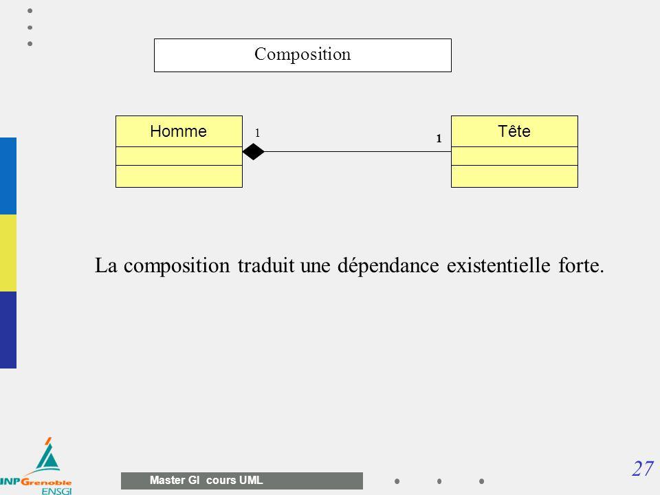 27 Master GI cours UML Composition TêteHomme 1 1 La composition traduit une dépendance existentielle forte.