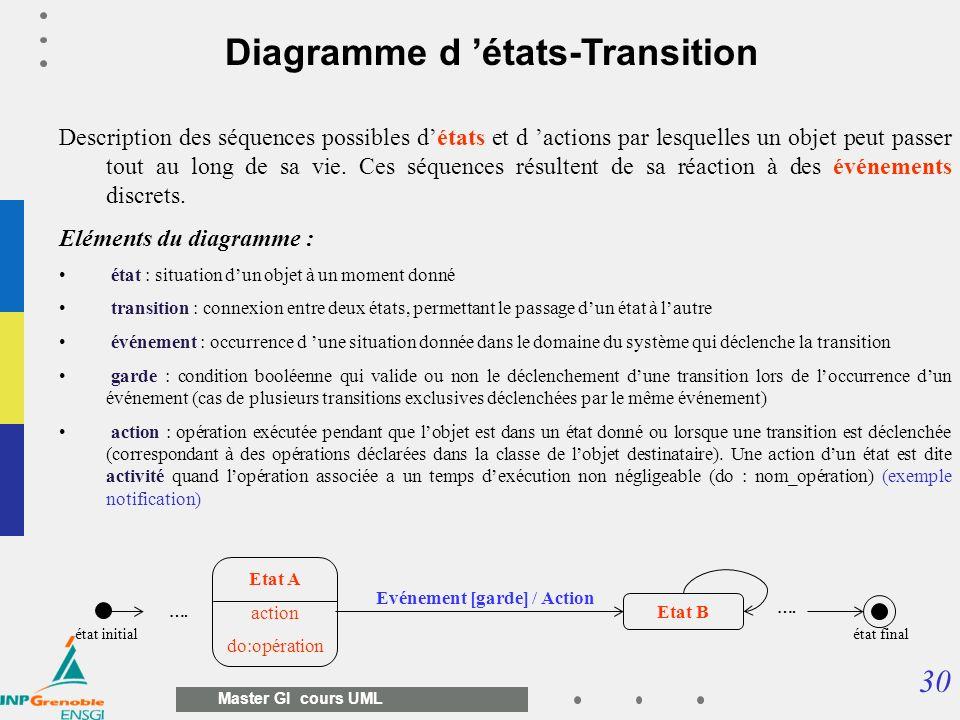 30 Master GI cours UML Diagramme d états-Transition Description des séquences possibles détats et d actions par lesquelles un objet peut passer tout a