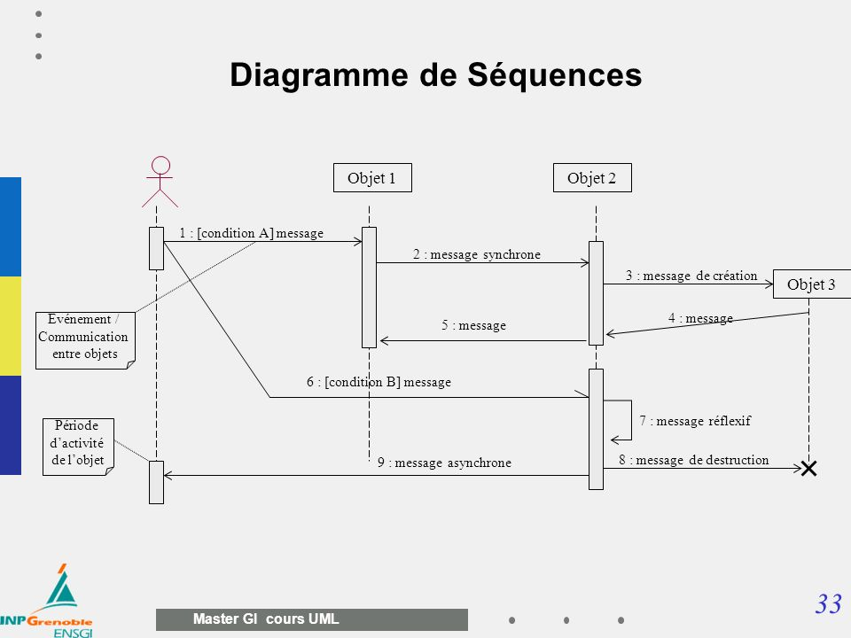 33 Master GI cours UML Diagramme de Séquences Objet 1Objet 2 1 : [condition A] message 2 : message synchrone 4 : message 6 : [condition B] message 9 :