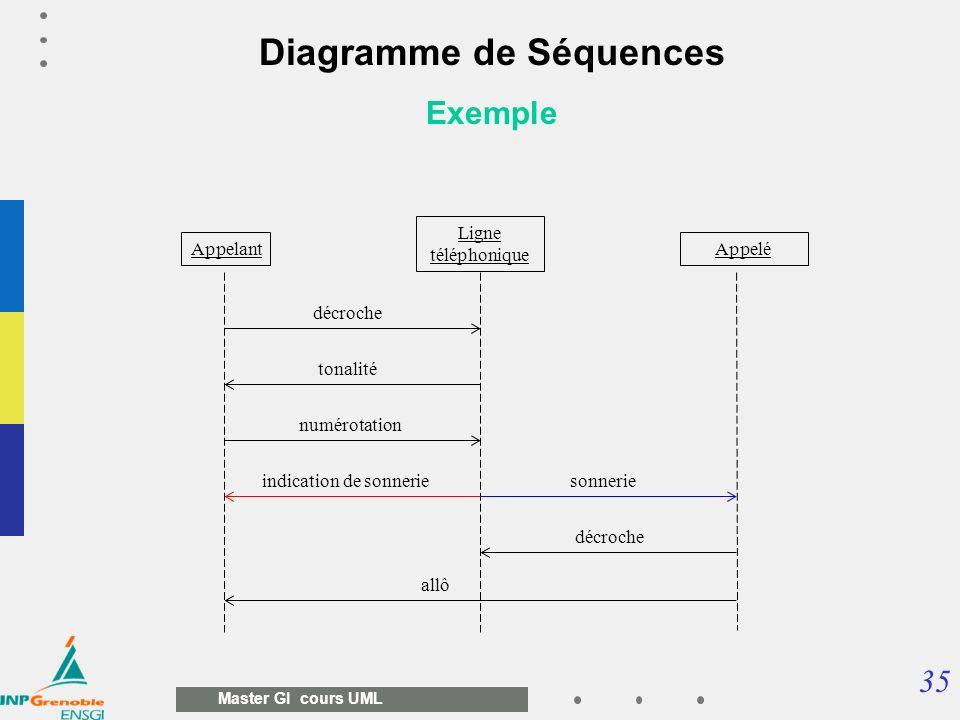 35 Master GI cours UML Diagramme de Séquences Exemple Appelant Ligne téléphonique Appelé décroche tonalité numérotation sonnerieindication de sonnerie