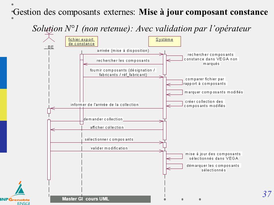 37 Master GI cours UML Gestion des composants externes: Mise à jour composant constance Solution N°1 (non retenue): Avec validation par lopérateur