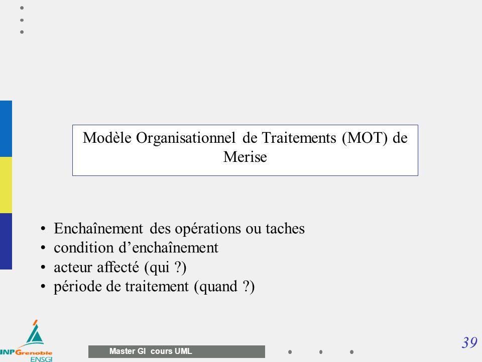 39 Master GI cours UML Modèle Organisationnel de Traitements (MOT) de Merise Enchaînement des opérations ou taches condition denchaînement acteur affe
