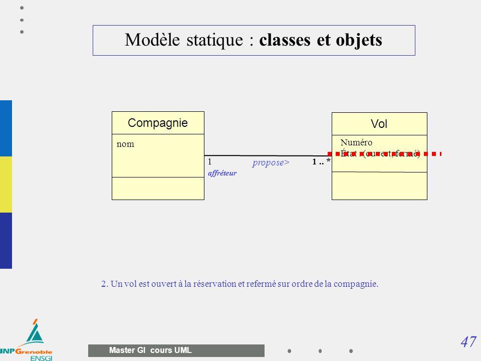 47 Master GI cours UML Modèle statique : classes et objets 2. Un vol est ouvert à la réservation et refermé sur ordre de la compagnie. Vol Compagnie p